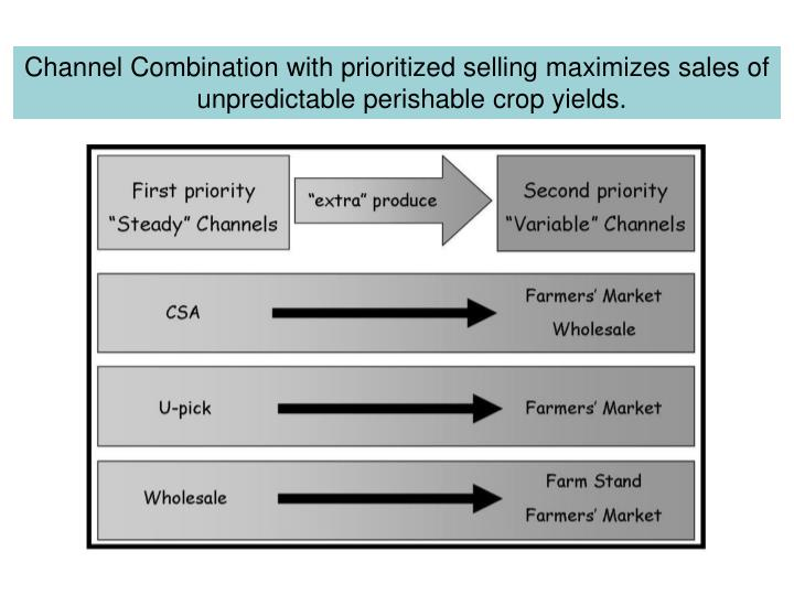 Channel Combination with prioritized selling maximizes sales of unpredictable perishable crop yields.