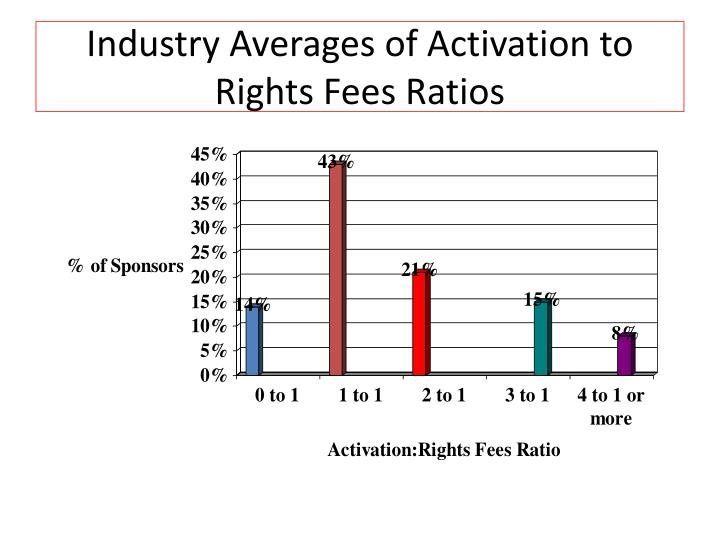 Industry Averages of Activation to Rights Fees Ratios