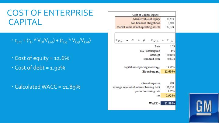Cost of enterprise