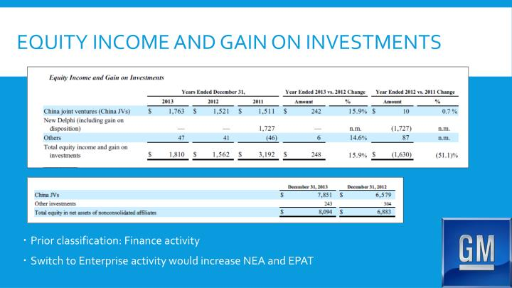 equity income and gain on investments