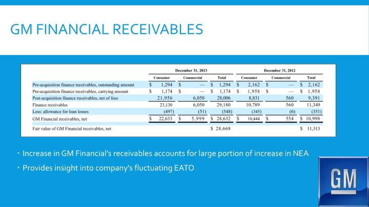GM Financial Receivables