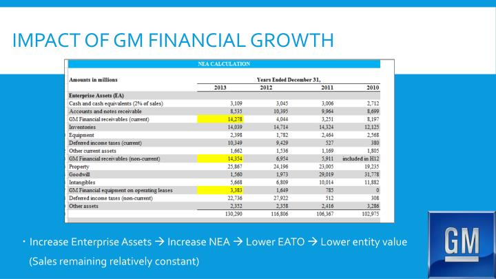 Impact of GM financial Growth