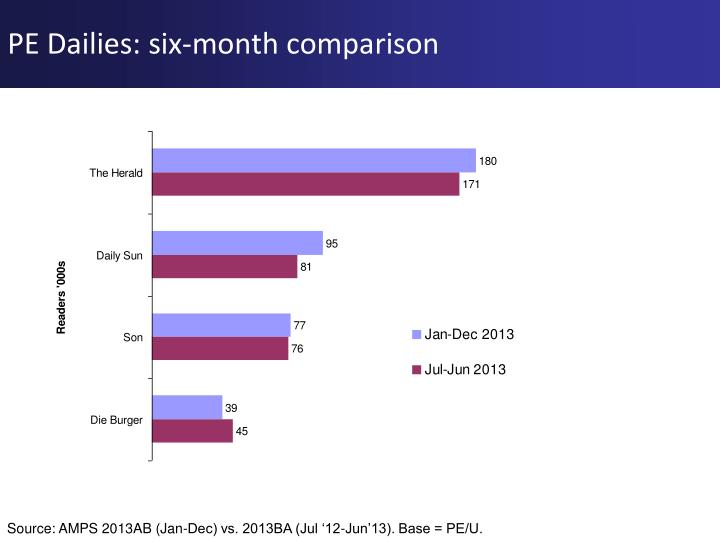 PE Dailies: six-month comparison
