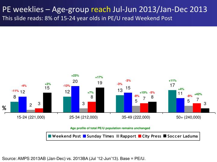 PE weeklies – Age-group