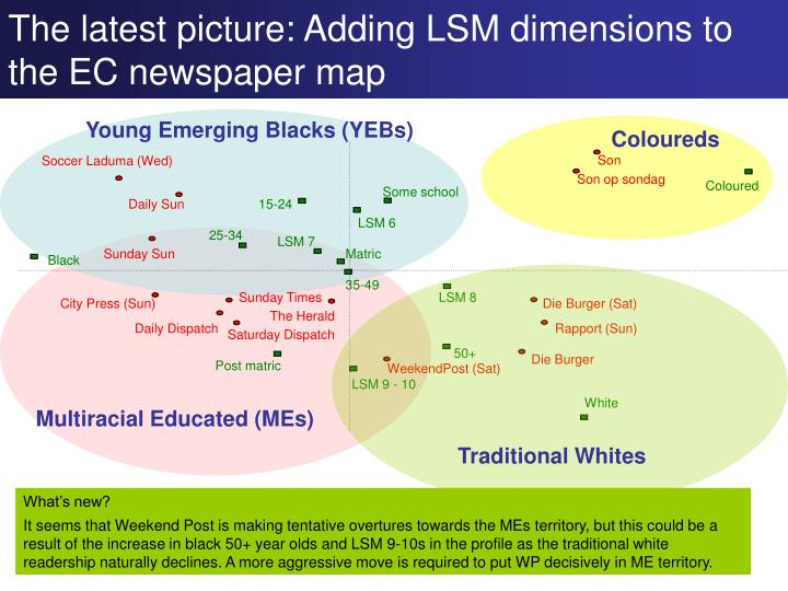 The latest picture: Adding LSM dimensions to the EC newspaper map