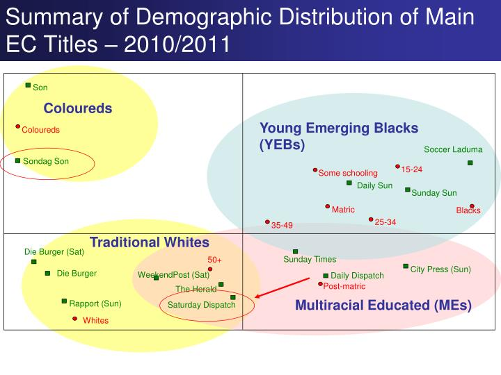 Summary of Demographic Distribution of Main EC Titles – 2010/2011
