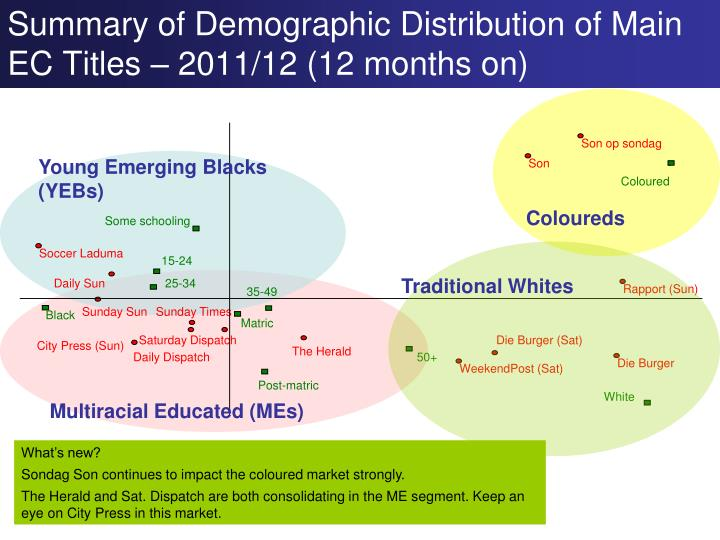 Summary of Demographic Distribution of Main EC Titles – 2011/12 (12 months on)