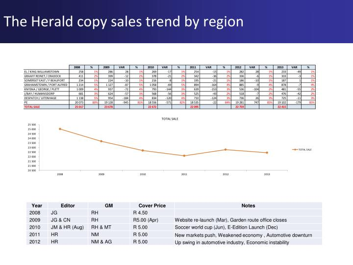 The Herald copy sales trend by region