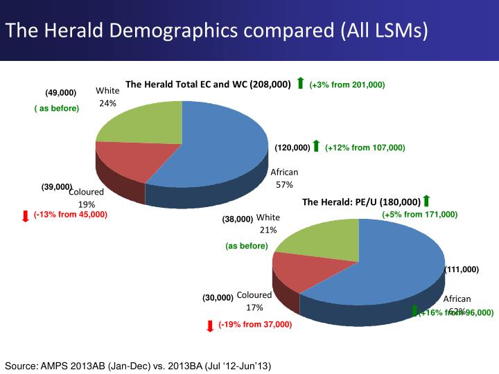 The Herald Demographics compared (All LSMs)