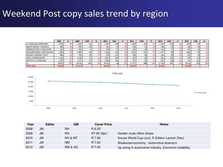 Weekend Post copy sales trend by region