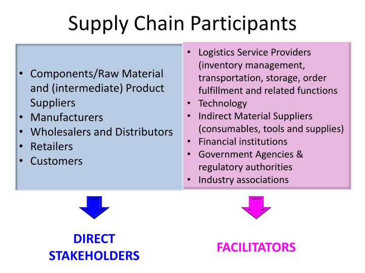 Supply Chain Participants