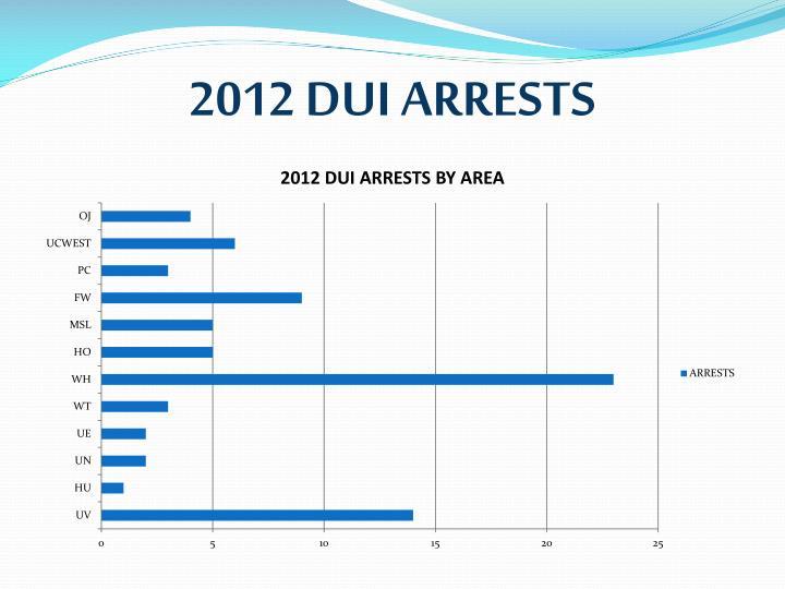 2012 DUI ARRESTS