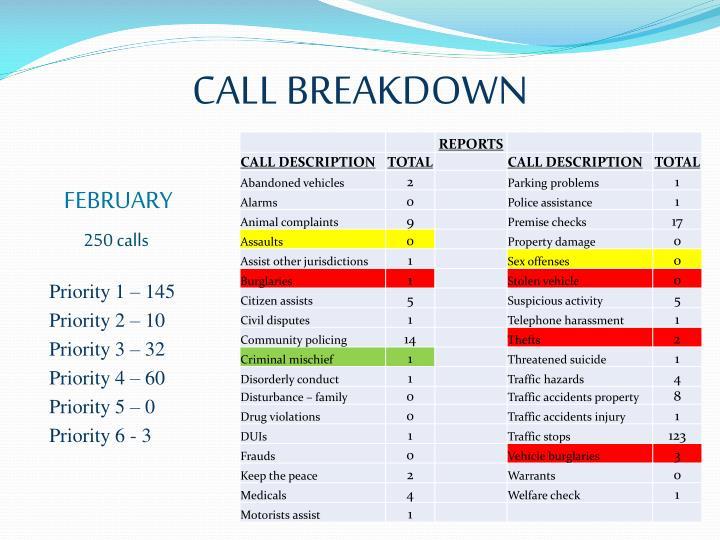CALL BREAKDOWN