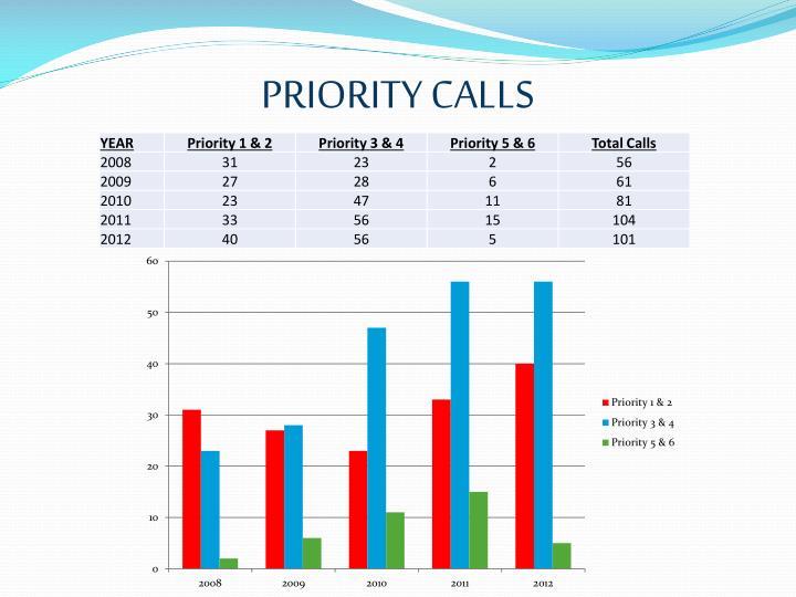 PRIORITY CALLS