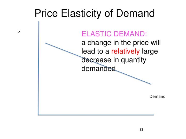 Price elasticity of demand1
