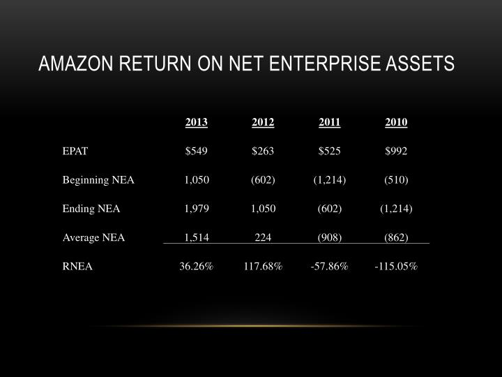 Amazon return on net enterprise assets