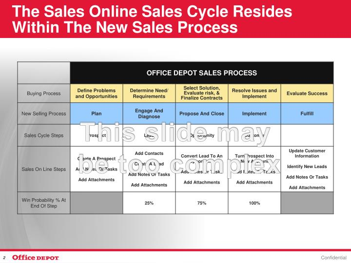The Sales Online Sales Cycle Resides Within The New Sales Process