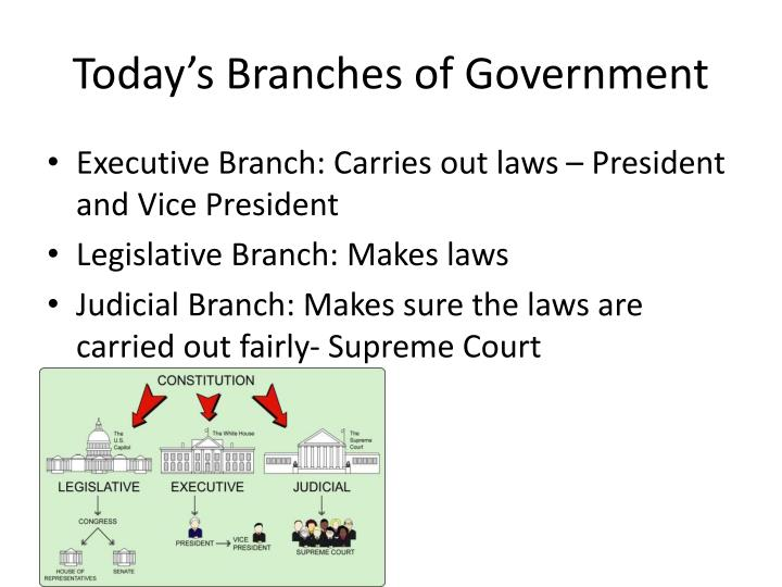 Today's Branches of Government