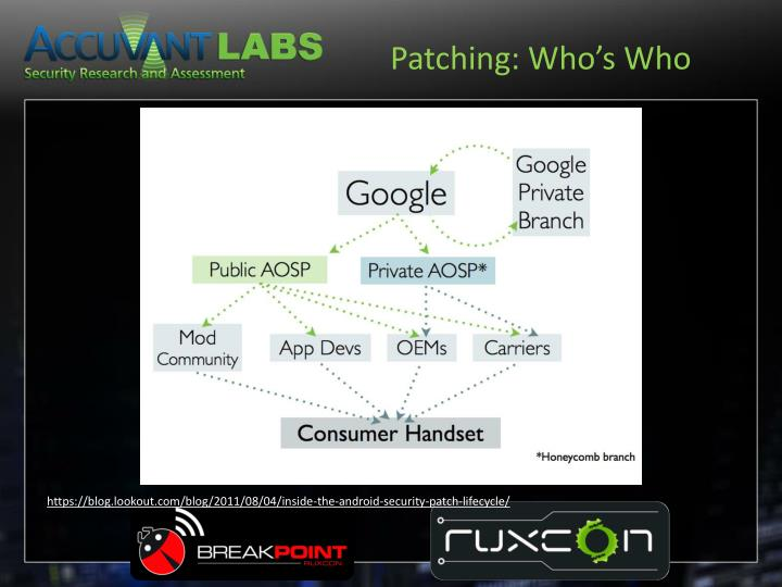 Patching: Who's Who