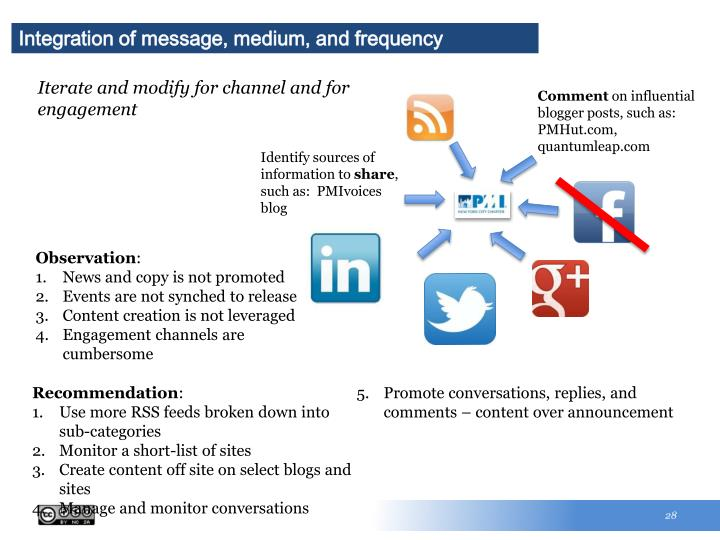 Integration of message, medium, and frequency