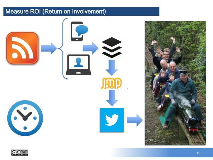 Measure ROI (Return on Involvement)
