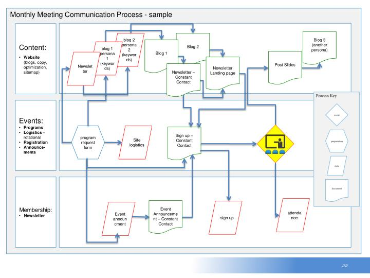 Monthly Meeting Communication Process - sample