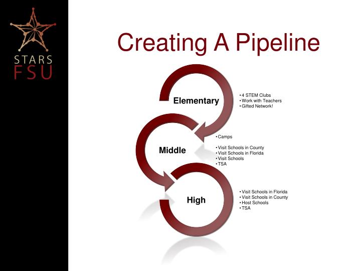 Creating A Pipeline