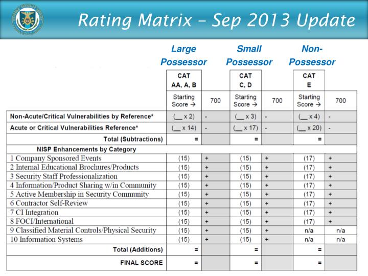 Rating Matrix – Sep 2013 Update