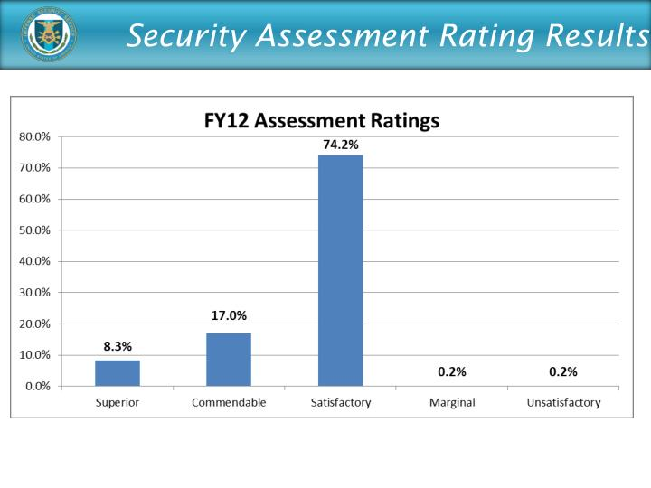 Security Assessment Rating Results