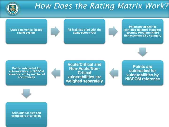 How Does the Rating Matrix Work?