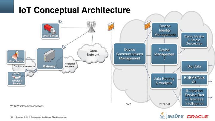 IoT Conceptual Architecture