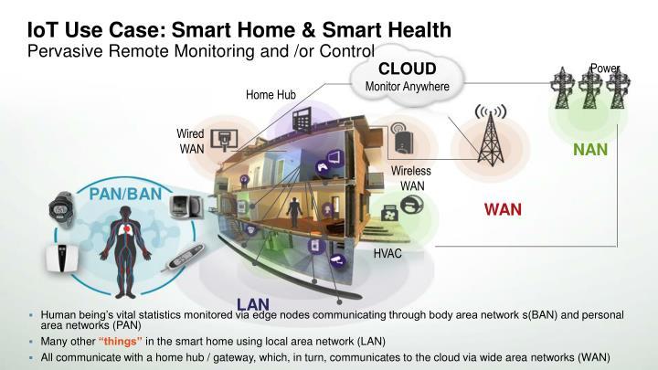 IoT Use Case: Smart Home & Smart Health
