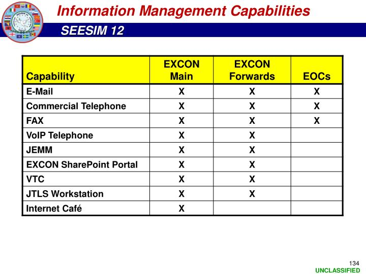 Information Management Capabilities