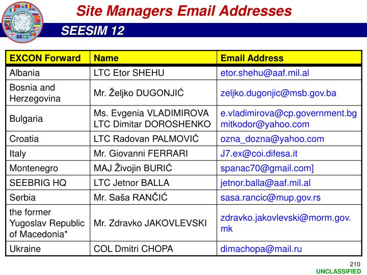 Site Managers Email Addresses