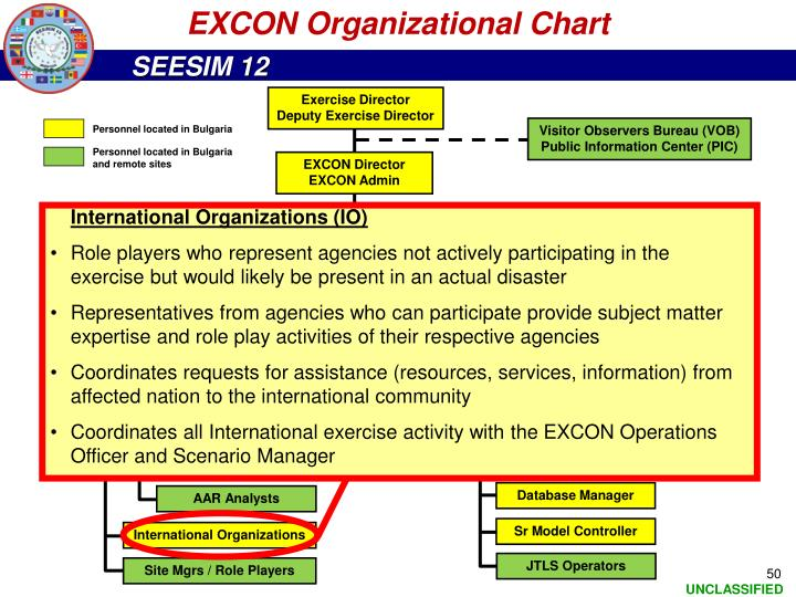 EXCON