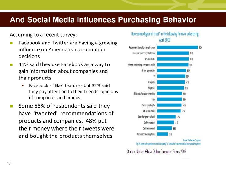 And Social Media Influences Purchasing Behavior