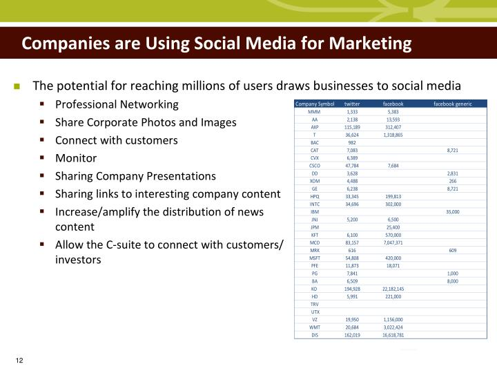Companies are Using Social Media for Marketing