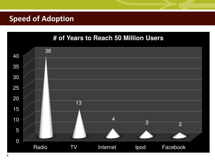 Speed of Adoption