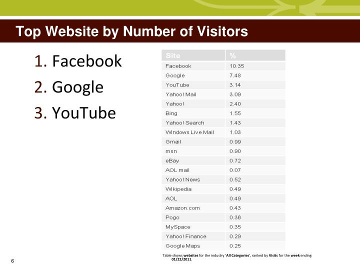 Top Website by Number of Visitors