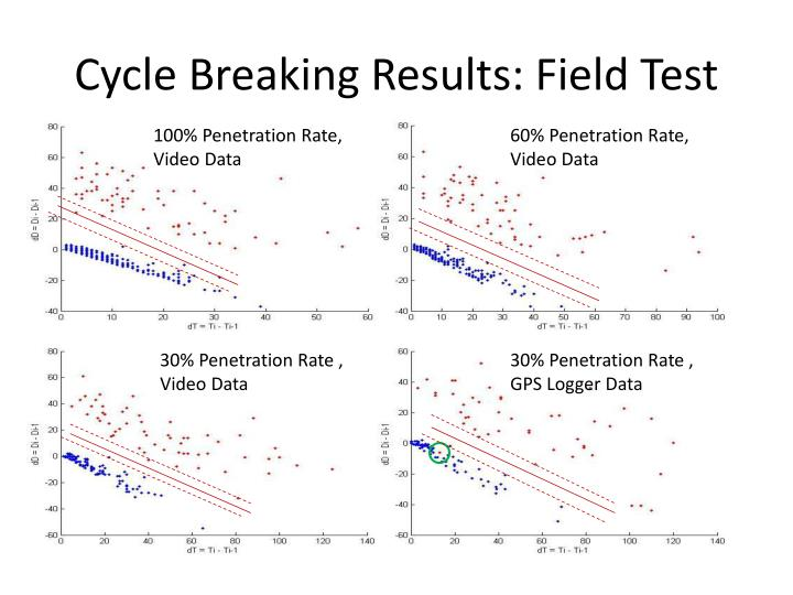 Cycle Breaking Results: Field Test