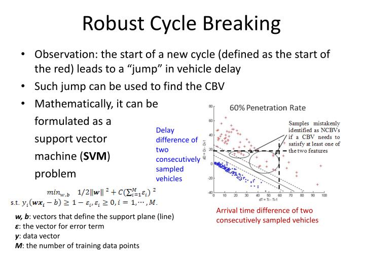 Robust Cycle Breaking