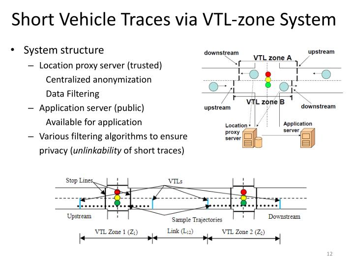 Short Vehicle Traces via VTL-zone System