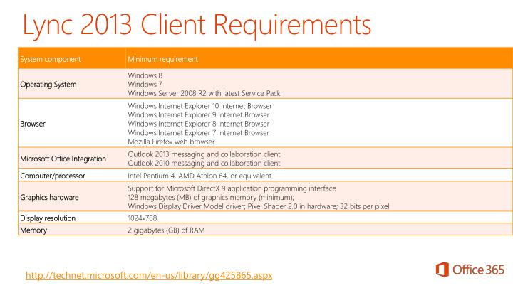 Lync 2013 Client Requirements