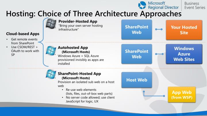 Hosting: Choice of Three Architecture Approaches