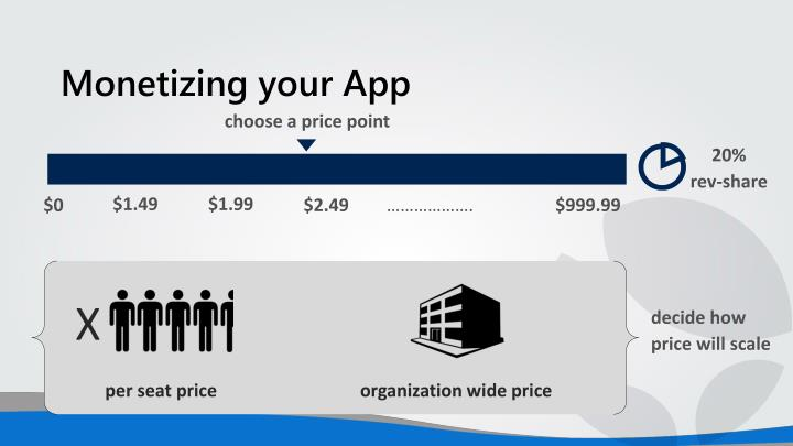 Monetizing your App