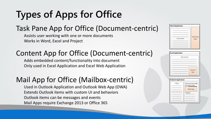 Types of Apps for Office