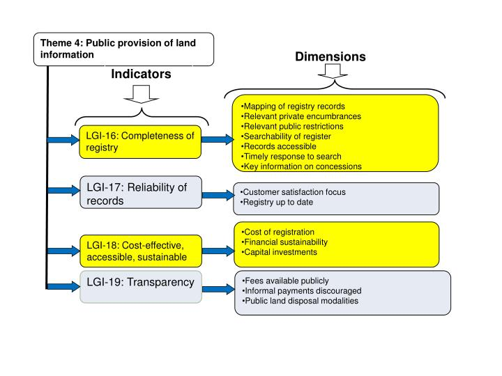 Theme 4: Public provision of land information