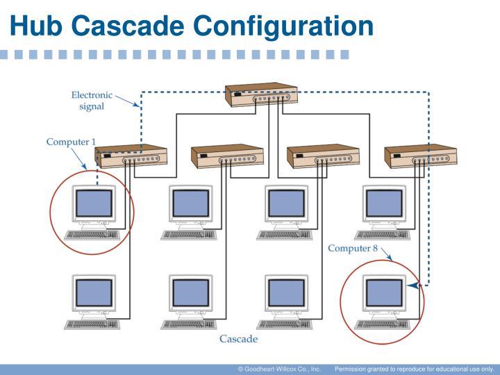 Hub Cascade Configuration