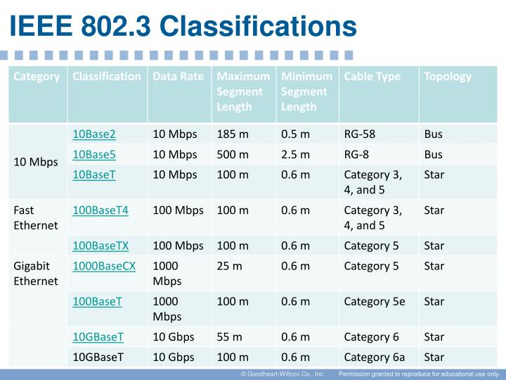 IEEE 802.3 Classifications