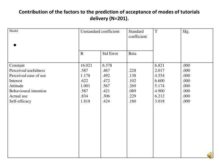 Contribution of the factors to the prediction of acceptance of modes of tutorials delivery (N=201).